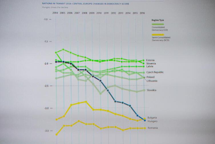 Dramatyczny spadek jakości demokracji na Węgrzech, według wskaźnika Freedom House. Czy Polska pójdzie drogą Orbana? Najlepiej w naszej części Europy ma się demokracja w Estonii, Słowenii i na Łotwie.