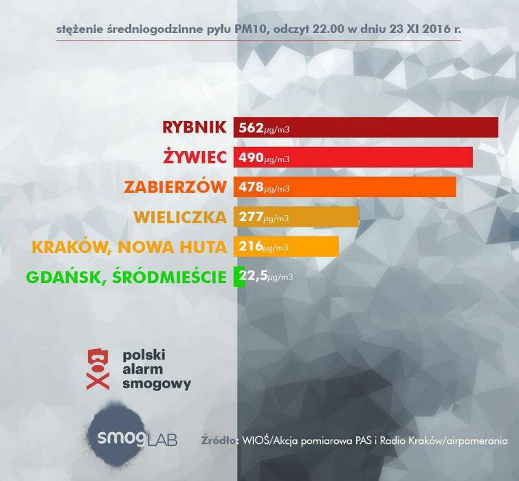 W Gdańsku powietrze jest najczystsze - informuje SmogLab.pl, portal powstały z inicjatywy Krakowskiego Alarmu Smogowego