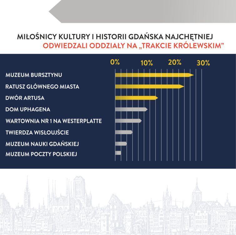 Prawie 30% turystów odwiedzających w zeszłym roku Muzeum Historyczne Miasta Gdańska kierowało swoje kroki do Muzeum Bursztynu
