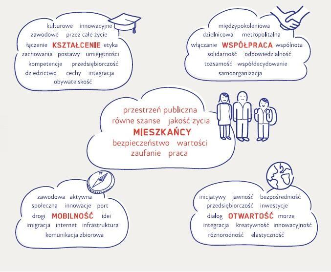 Priorytety rozwoju wypracowane wraz z mieszkańcami Gdańska i zebrane w formie chmur idei