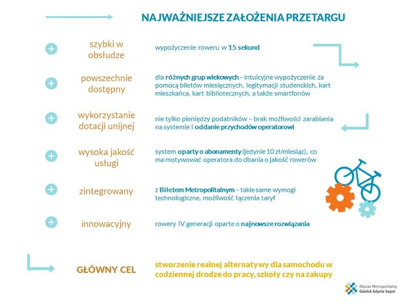 """Źródło: """"gdańsk.pl"""""""