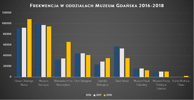 Frekwencja w poszczególnych oddziałach Muzeum Gdańska, lata 2016-2018