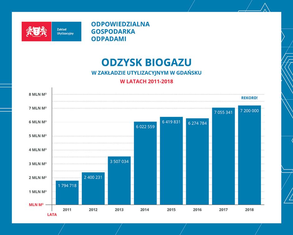 Odzysk biogazu w Zakładzie Utylizacyjnym w Gdańsku w latach 2011 - 2018
