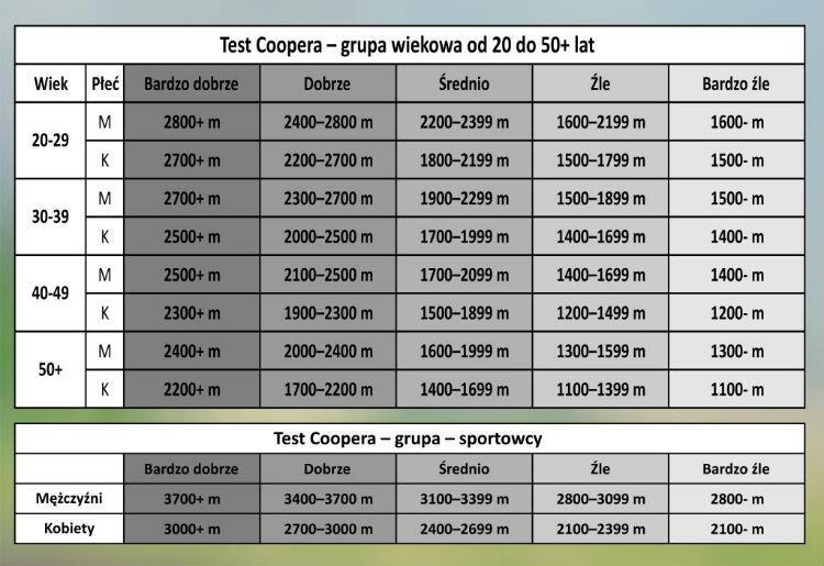test coopera 2
