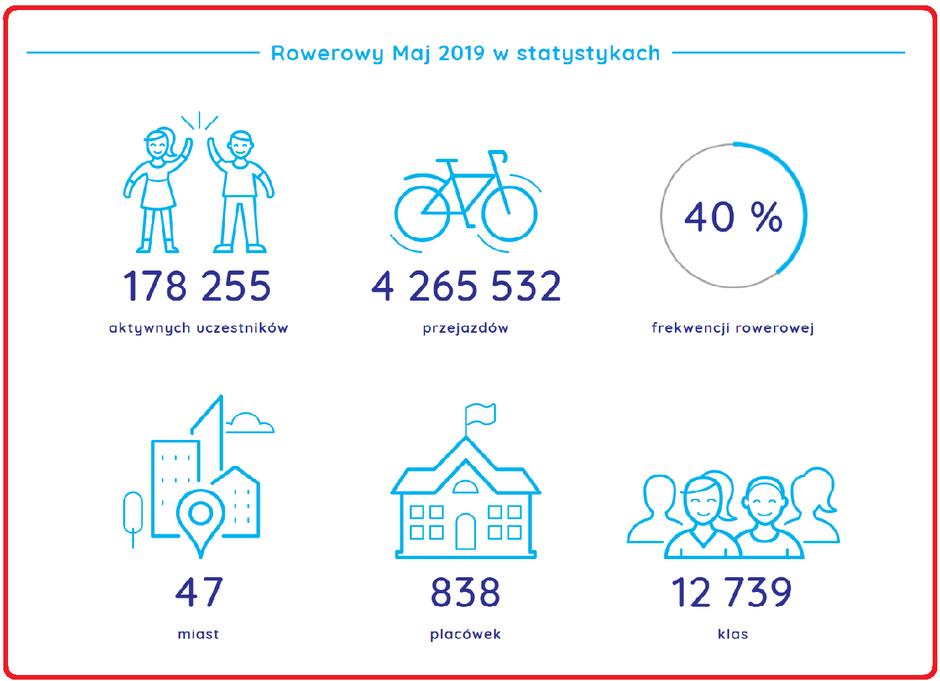Ogólnopolskie wyniki Rowerowy maja 2019