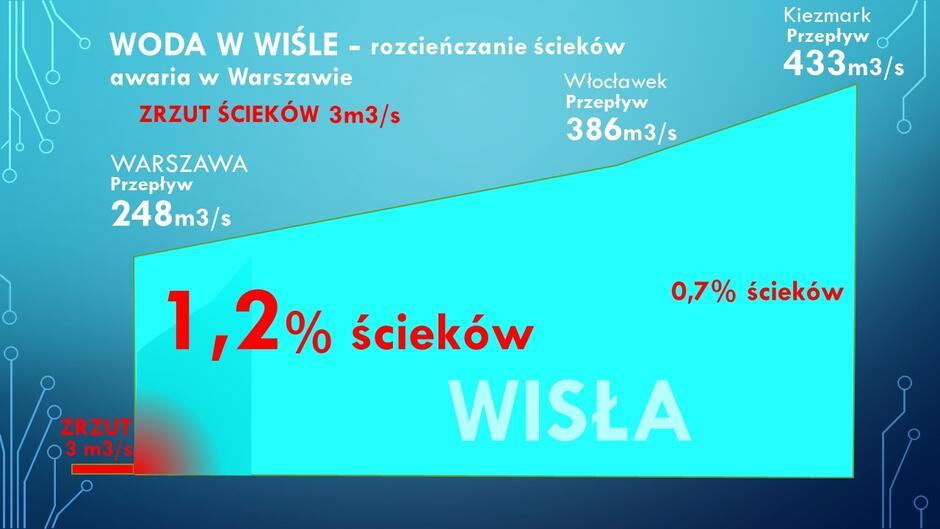 Na tej infografice przedstawiony jest schemat rozcieńczania ścieków zrzuconych w Warszawie w miarę przenoszenia ich przez Wisłę w kierunku Gdańska. Na początku było to 1,2 proc mas wody, na koniec - nie więcej niż 0,7 proc. Dane dla zrzutu ścieków w szczytowym czasie awarii