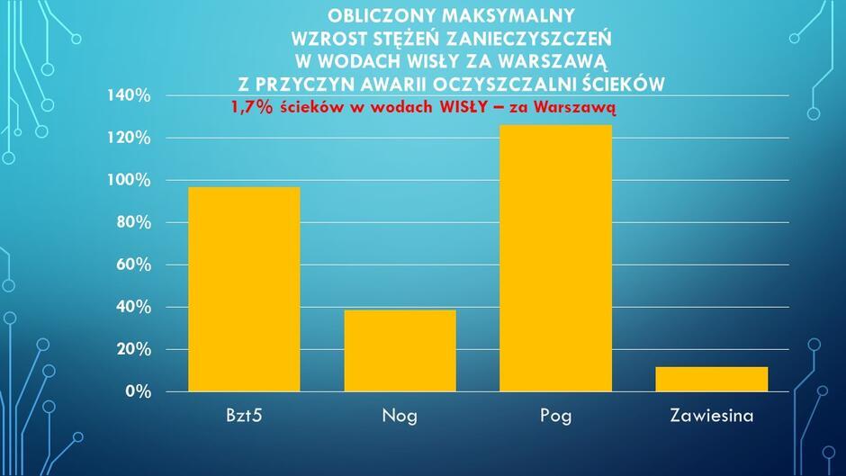 Wzrost zanieczyszczeń w Wiśle, podczas szczytowej fazy awarii oczyszczalni 'Czajka' - wartości dla pierwszych kilometrów biegu rzeki w Warszawie