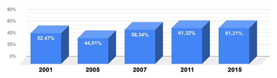 wykres-frekwencja