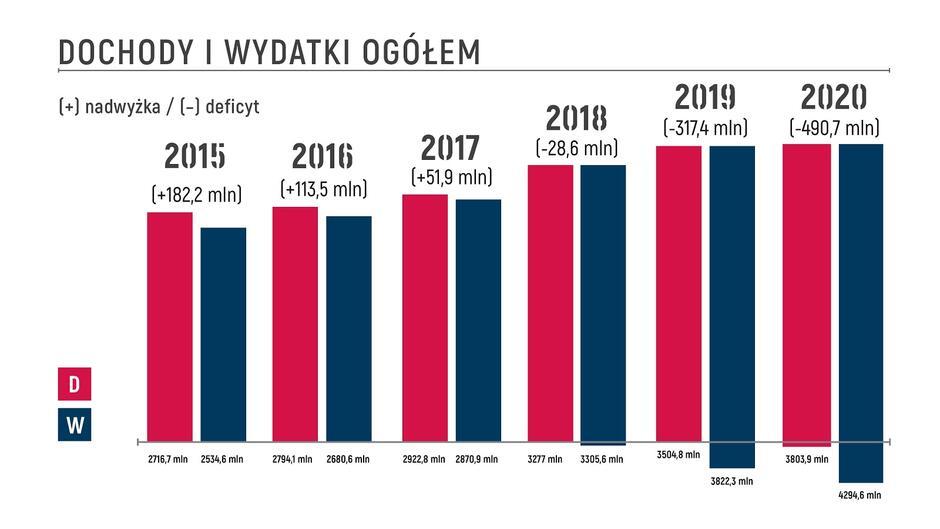 Infografika pokazuje relacje między dochodami (kolor czerwony) i wydatkami (niebieski) Miasta Gdańska na przestrzeni sześciu lat. Jeszcze w 2017 r. była nadwyżka prawie 52 mln zł. Kolejne lata rządów PiS pogarszają sytuację finansową samorządów. W przypadku Gdańska w roku 2020 deficyt ma przekroczyć 490 mln zł