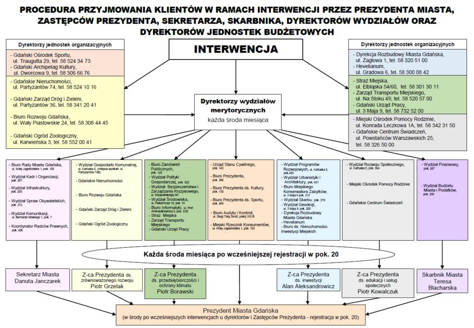 Schemat interwencji 11.2019.PNG