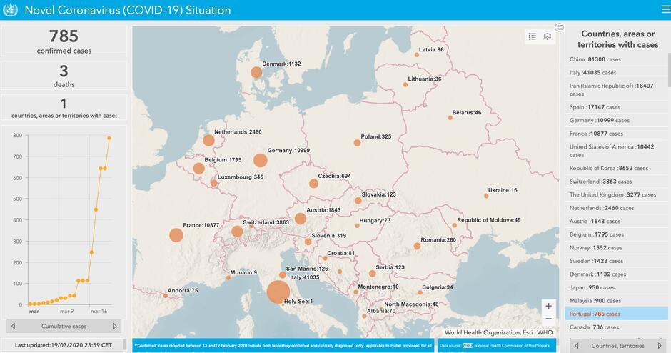 Mapa WHO: pouczające wykresy, nieco opóźnione dane