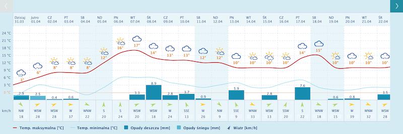 Długoterminowa prognoza pogody wskazuje, że śniegu możemy spodziewać się w Gdańsku jeszcze środę 1 kwietnia. Potem pogoda powinna w końcu być prawdziwie wiosenna