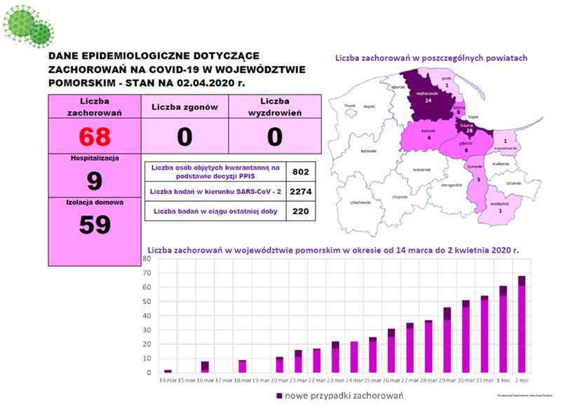 2 kwietnia 2020 r. - dane gdańskiego sanepidu z