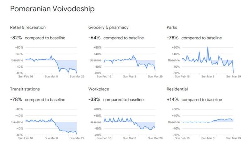 COVID-19 Community Mobility Report - dane dla województwa pomorskiego