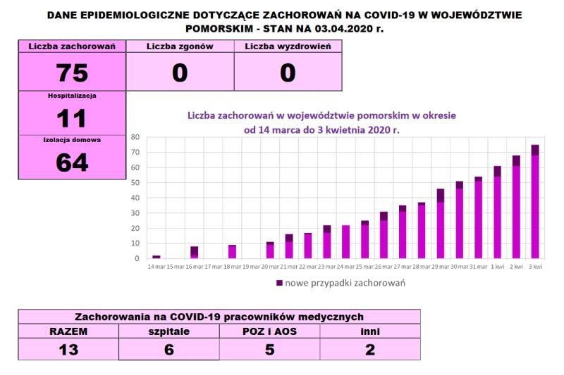 Infografika Wojewódzkiej Stacji Sanitarno-Epidemiologicznej w Gdańsku - komunikat z 3 kwietnia, cz. 1