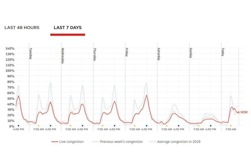 Trójmiasto. Czerwona linia pokazuje ruch aktualny, a niebieska średnie natężenie w roku ubiegłym