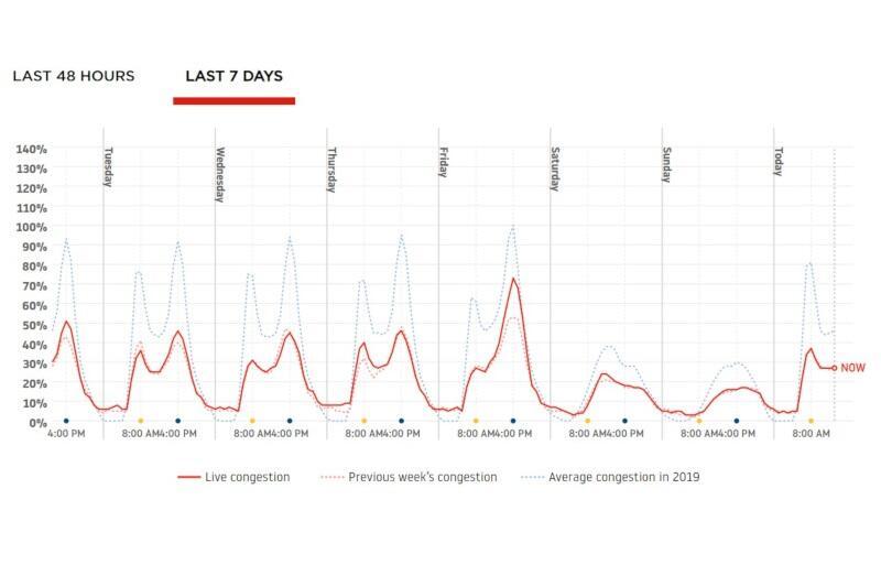 Dane dla Krakowa i Wrocławia wyglądają podobnie - tu ruch nadal jest sporo mniejszy niż w ubiegłym roku