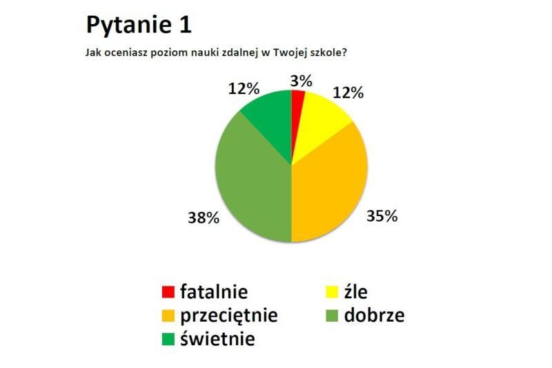 Raport Młodzieżowej Rady Miasta Gdańska dotyczący stanu edukacji zdalnej w mieście