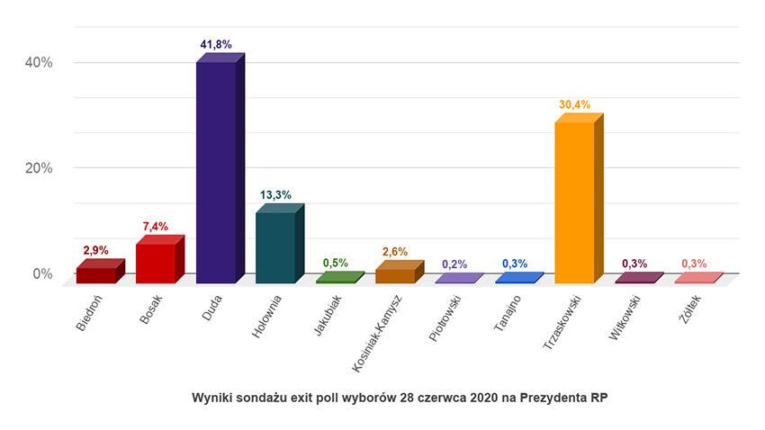Wstępne wyniki wyborów prezydenckich - niedziela, 28 czerwca 2020 roku
