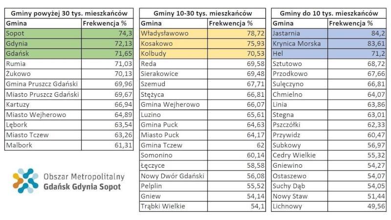 Jastarnia, Władysławowo i Sopot wygrały frekwencyjnie pierwszą turę wyborów prezydenckich w rywalizacji organizowanej przez Obszar Metropolitalny Gdańsk-Gdynia-Sopot. Kto zwycięży ostatecznie - dowiemy się po drugiej turze głosowania.