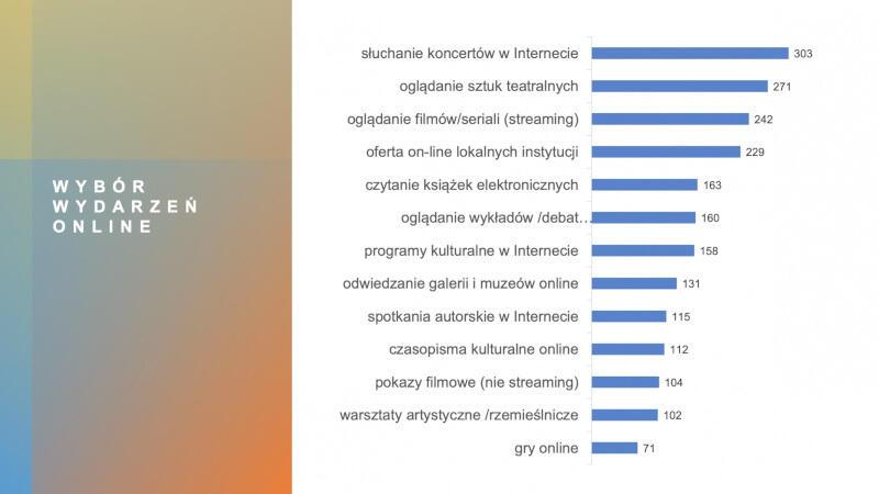 Respondenci pytani byli także m.in. o to, w których wydarzeniach najchętniej uczestniczą online. KLIKNIJ W OBRAZEK, ABY POWIĘKSZYĆ