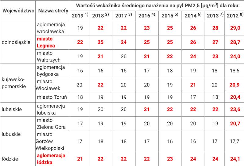 Wskaźniki średniego narażenia na pył PM2,5 w miastach Polski