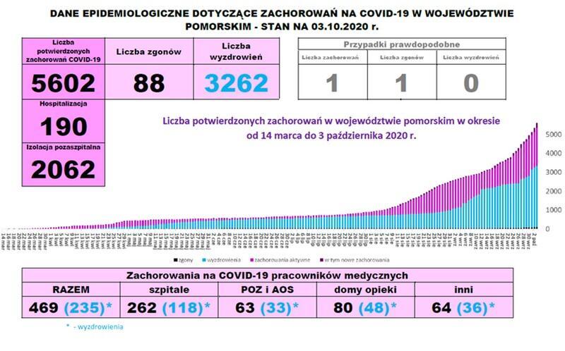 Plansza graficzna prezentująca dane o covid19 w województwie pomorskim: raport dzienny, stan na 3 października 2020. Liczba potwierdzonych zachorowań 5 602, zgonów 88, liczba wyzdrowień 3 262