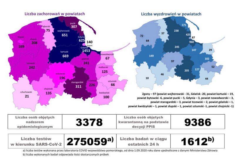 Dane epidemiologiczne COVID-19, stan na 05.10. 2020