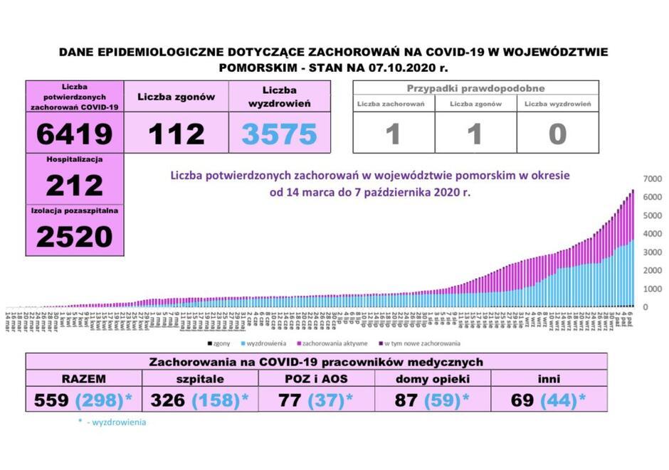 Plansza graficzna prezentująca dane o covid19 w województwie pomorskim: raport dzienny, stan na 7 października 2020
