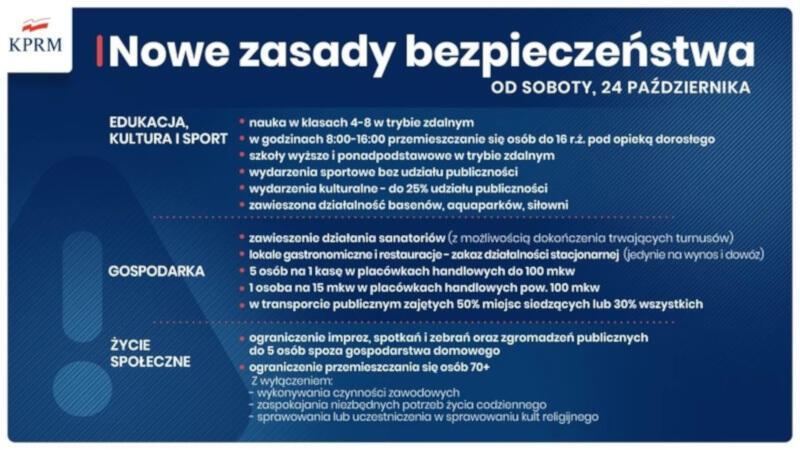 Od soboty, 24 października, cała Polska decyzją rządu zostaje ogłoszona czerwoną strefą. To oznacza kolejne obostrzenia w związku z epidemią koronawirusa - m.in. wprowadzenie nauki zdalnej i zamknięcie restauracji