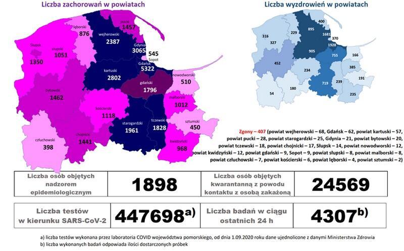 Plansza graficzna prezentująca liczbę zachorowań w powiatach województwa pomorskiego od początku pandemii