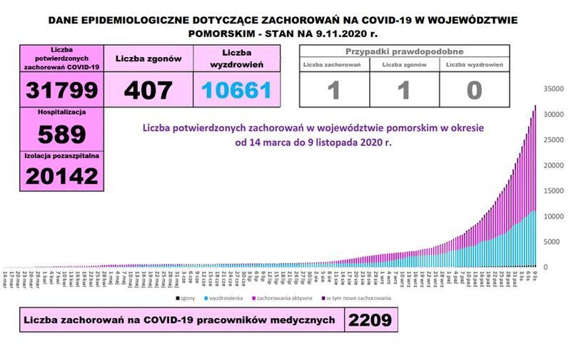 Plansza graficzna prezentująca dane o covid19 w województwie pomorskim: raport dzienny, stan na 9 listopada 2020. Liczba potwierdzonych zachorowań 31 799, zgonów 407, liczba wyzdrowień 10 661.