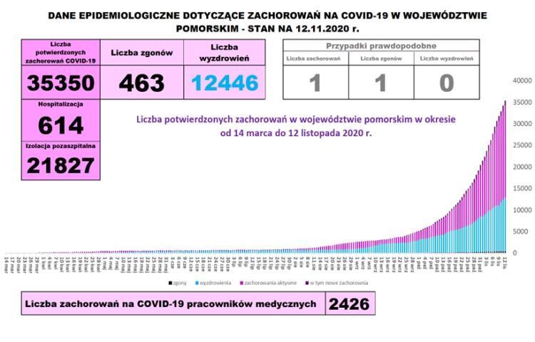 Plansza graficzna prezentująca dane o covid19 w województwie pomorskim: raport dzienny, stan na 12 listopada
