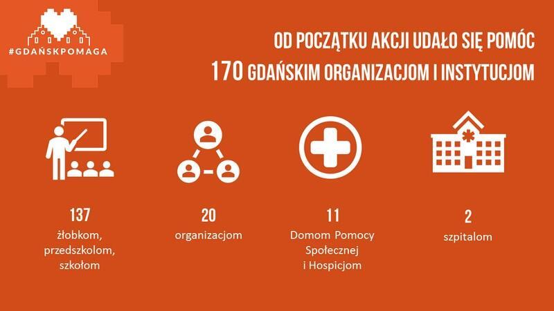 grafika_przedstawia_podsumowanie_ilosciowe_akcji_gdansk_pomaga_i_instytucje_ktorym_udalo_sie_pomoc