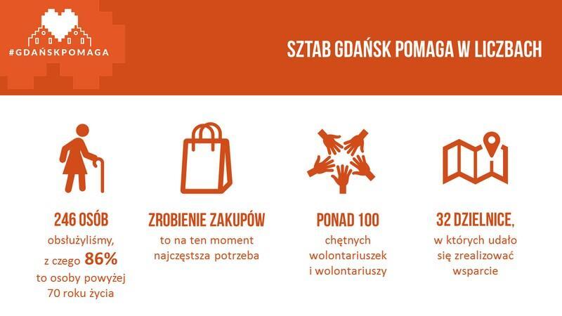 grafika_przedstawia_podsumowanie_ilosciowe_sztabu_gdansk_pomaga_przez_pierwszy_tydzien