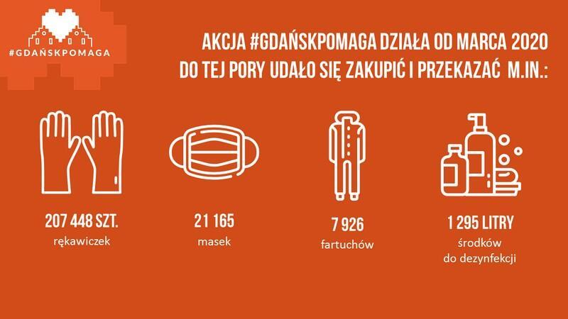 grafika_przedstawia_podsumowanie_ilosciowe_akcji_gdansk_pomaga_i_rzeczy_ktore_udalo_sie_kupic_i_rozdac
