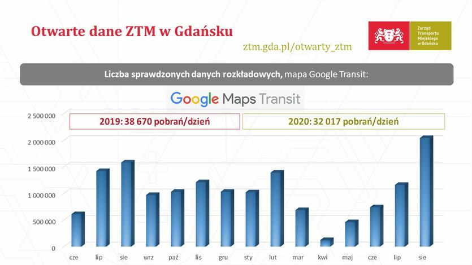 ZTM Gdańsk Otwarte dane 2020-10-01