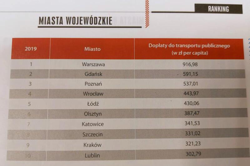 Gdańsk znalazł się na drugim miejscu, tuż za Warszawą, a przed m.in. Poznaniem. Pierwszą dziesiątkę miast wojewódzkich zamyka Lublin