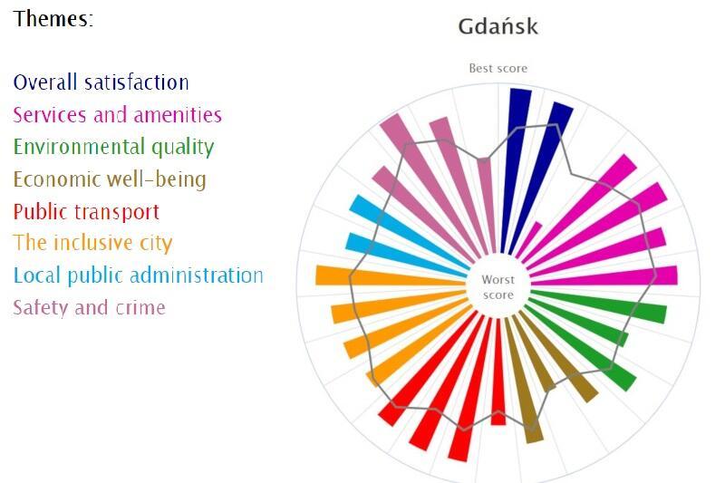 Wykres dla Gdańska