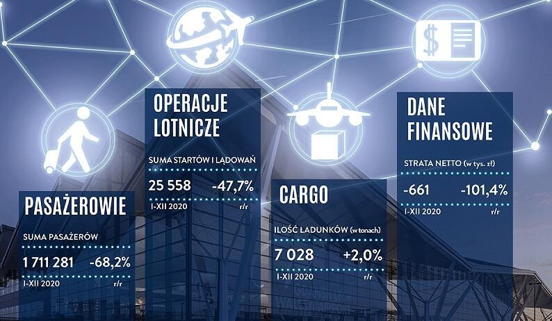 Statystyki Portu Lotniczego Gdańsk w 2020 - podstawowe dane