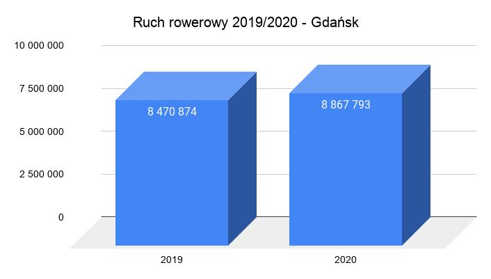 grafika wykres pokazujący globalny Ruch rowerowy 2019_2020 w Gdańsku