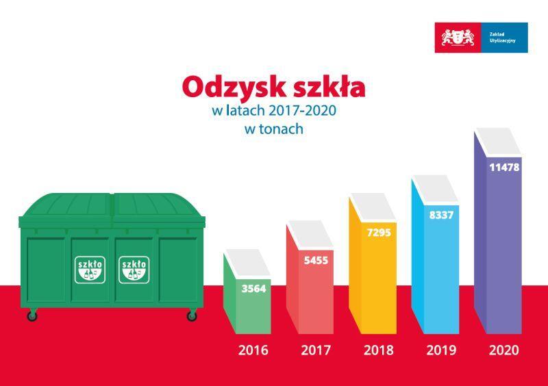 odzyk_szkla