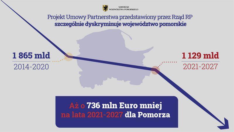 Plansza informacyjna. Napis centralny: Aż o 736 mln Euro mniej na lata 2021-2027 dla Pomorza