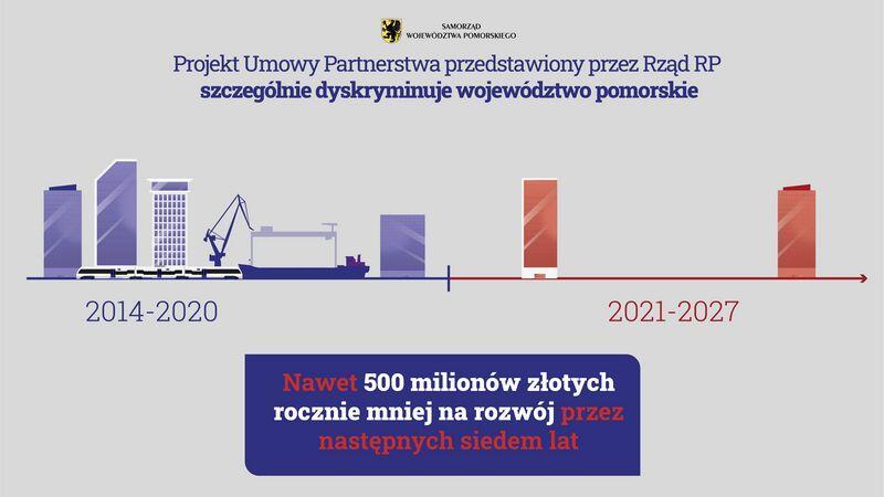 Plansza informacyjna. Napis centralny: Nawet 500 mln złotych rocznie mniej na rozwój przez następnych siedem lat
