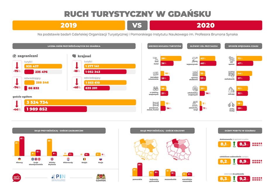 infografika_turystyka_2020-2