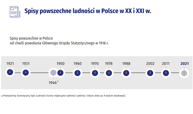 Pierwszy powszechny spis ludności GUS przeprowadził w 1921 roku. Od tego czasu spisy odbywają się średnio raz na 10 lat