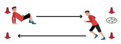 Rysunek: po lewej człowiek podpiera się dłońmi i stopami, ciało ma uniesione nad ziemią. Na brzuchu położony zielony woreczek. Po prawej człowiek przygotowany do biegu. W rogach ustawione pachołki. U góry czarna strzałka biegnie w prawo, na dole czarna strzałka biegnie w lewo. Po prawej okrąg a w nim cztery zielone woreczki