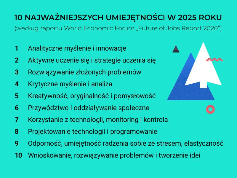 """GRAFIKA - 10 najważniejszych umiejętności w 2025 roku (według raportu World Economic Forum """"Future of Jobs Report 2020)"""