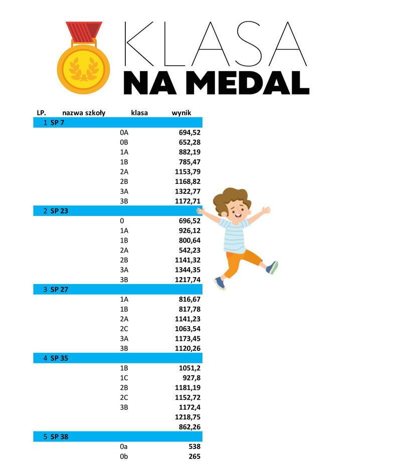 wyniki klasa na medal wersja 3-1