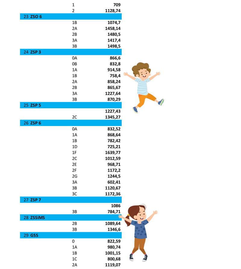 wyniki klasa na medal wersja 3-4